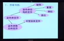 高考生物专题复习方案视频讲座-第18讲 染色体变异专题复习   上