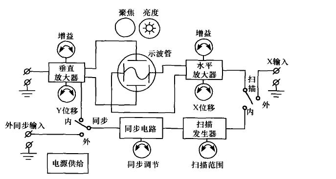 物理实验:了解电子示波器的原理和使用