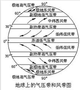 高考地理高频考点 自然地理 2.4气压带,风带