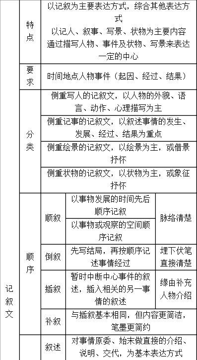 2014年高考一轮复习作文体裁篇之记叙写法指要图片