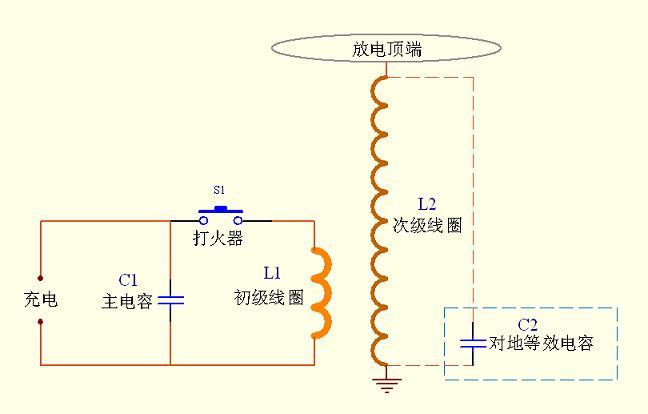特斯拉线圈的工作过程:电源要先给主电容充电,当电压达到打火器的