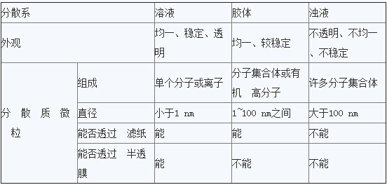 [化学式]化学一轮复习二十一技巧(三)