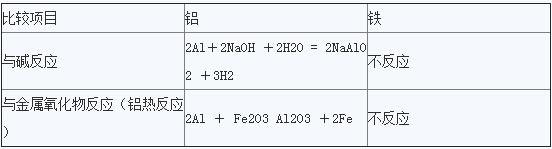 【化学式】化学一轮复习二十一技巧(五)