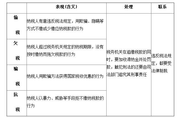 [北宋的政治教案]高一政治教案:违反税法的四种行为