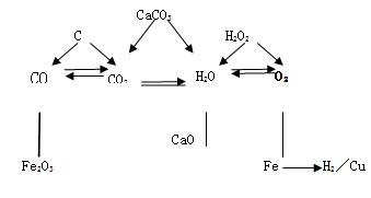 北京初三化学期末考试|北京初三化学期末复习备考攻略