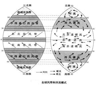 世界洋流分布模式图_《世界表层洋流的分布》教学设计-地理学科网