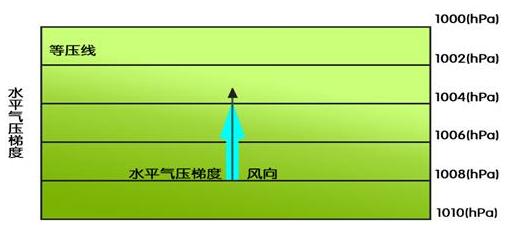 力(强调水平气压梯度力的概念,特点,方向)            (结论:风向与图片
