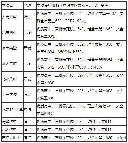 [上海高中排名最新排名]2014年北京高中最新排名 人大附中居榜首