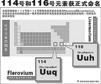 [香奈儿114和116]114号和116号元素诞生记:验证历时4年多