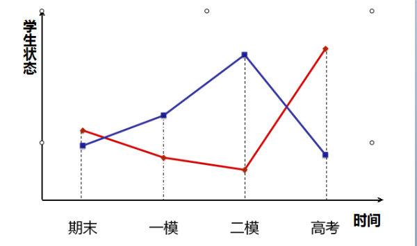 名师堂_名师提醒:高三考生警惕二模分数虚高背后的风险