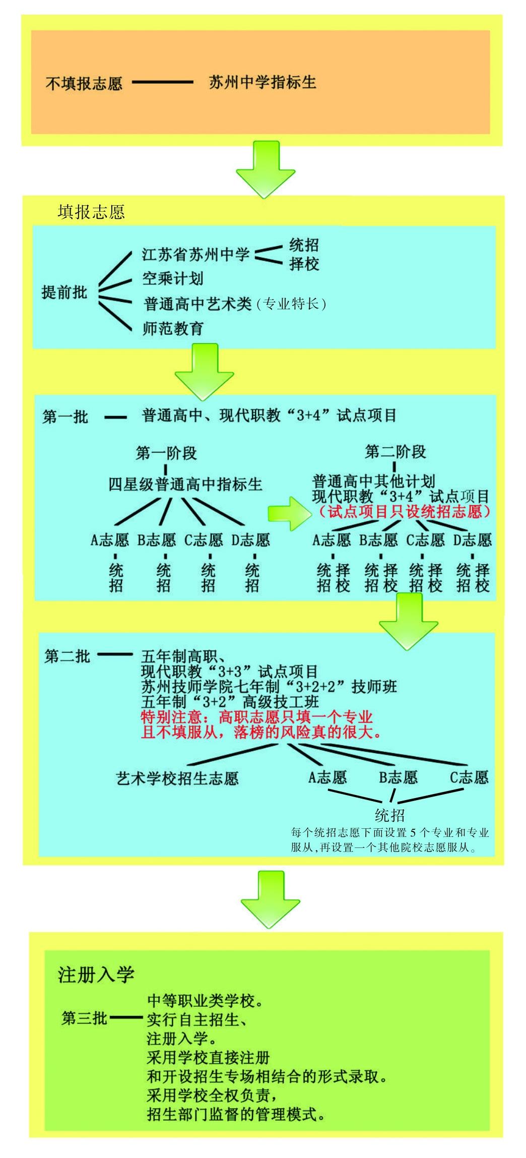 中考中招考生志愿填报系统|2014苏州中考中招志愿填报流程图变化