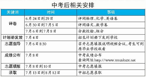 [厦门中考成绩分数线]厦门中考成绩7月8日公布 考后相关安排表出炉