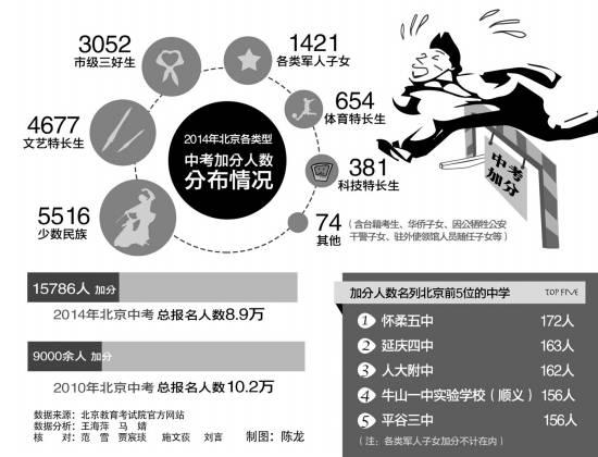 3分利息怎么算|3分拉开400多名 被加分刺痛的北京中考