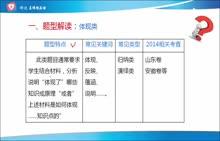 精品课+高中政治三轮第15讲体现类(新)