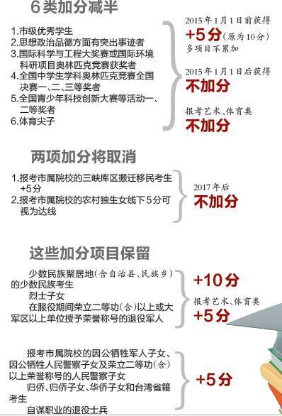 [艺术特长生高考加分政策调整]重庆2015高考加分政策调整 6类情况加分减半