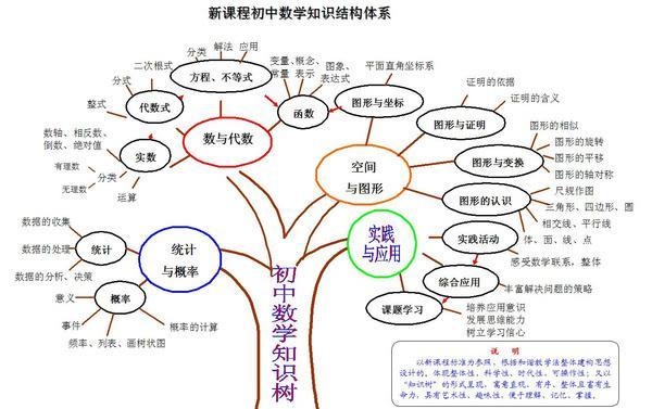 如何正确认识初中数学知识结构体系