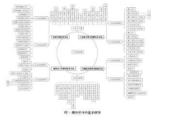 应用型本科院校名单_应用型本科院校生物技术专业模块课程体系的构建