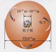 [看图识花]看图识原子