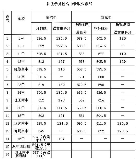 【2015年的中考分数线】2015年辽宁大连中考分数线已公布