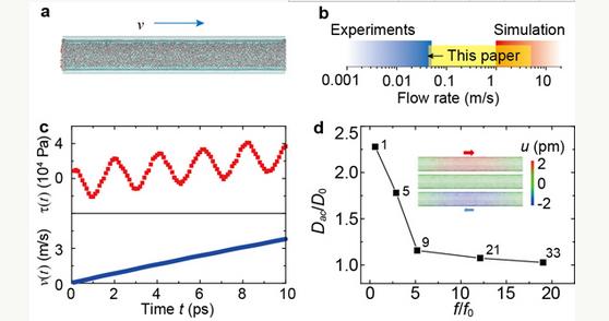 碳纳米管水分散液_水在碳纳米管中流动的新机制