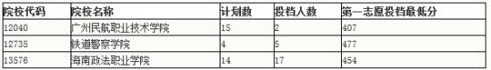【提前专科批是什么意思】广东提前三批专科A类第一次投档最低分