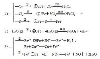 铁的性质和用途_铁的性质及其应用