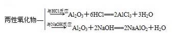金属及其化合物知识点|铝的重要化合物知识点总结