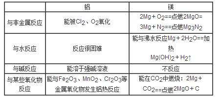 铝的化学性质很活泼_铝、镁的特殊化学性质