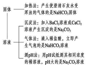 【如何区分碳酸钠和碳酸氢钠】碳酸钠与碳酸氢钠的区分判断