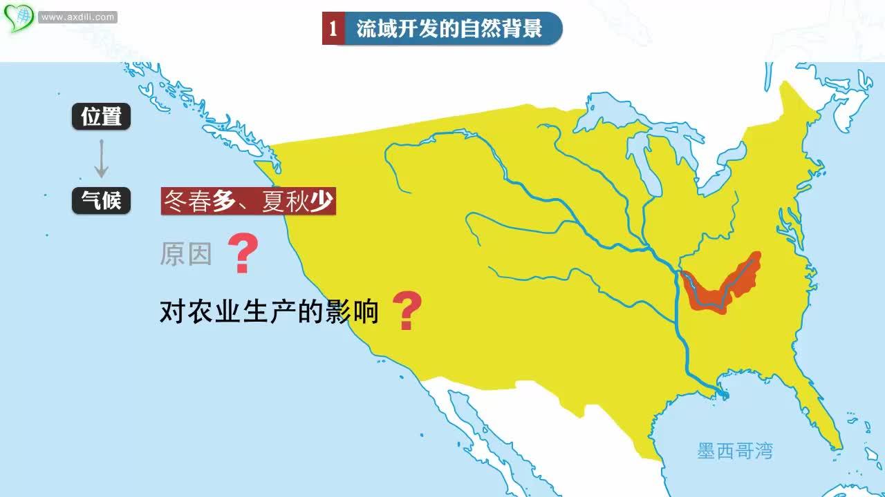 高二 地理 流域综合开发与可持续发展(第一课时)