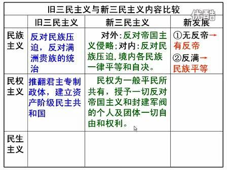 高中历史微课:旧三民主义与新三民主义内容比较