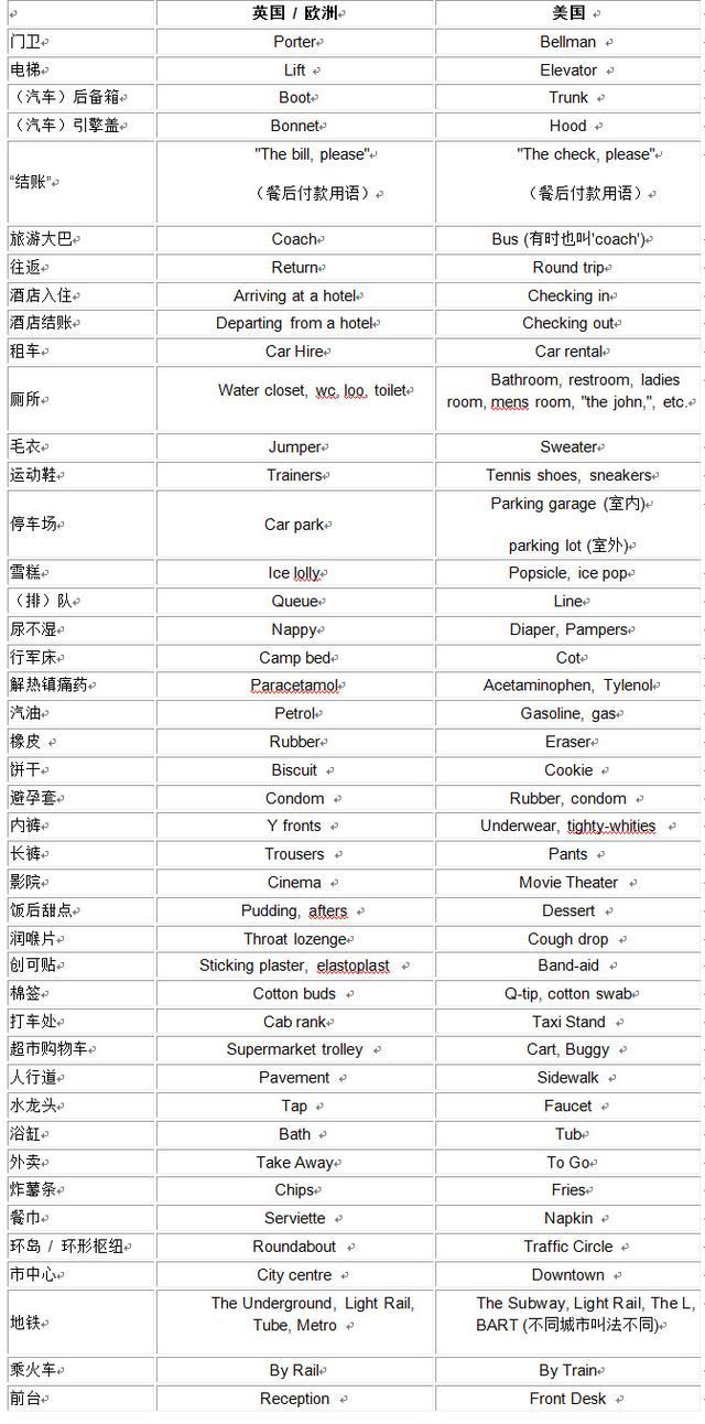 出国常用 英语_出国常用英语单词_英语常用5000单词