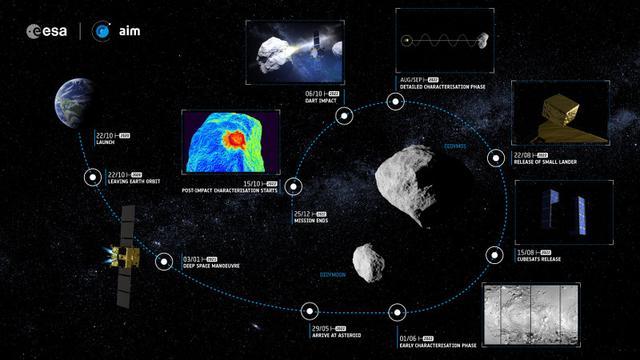 欧空局小行星撞击任务aim步骤图