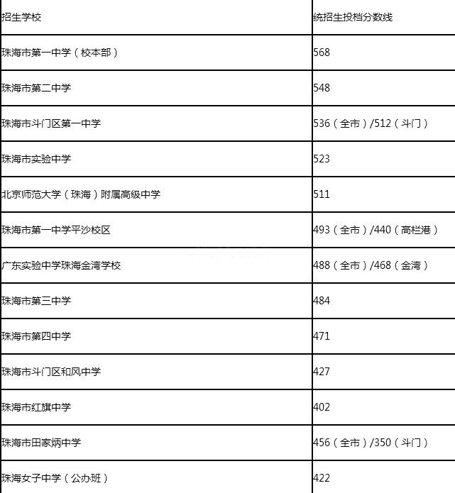 中考我市2016年录取提前批,第一批投档分数线和普通高中划定最低控制淮安华峰职业高中图片
