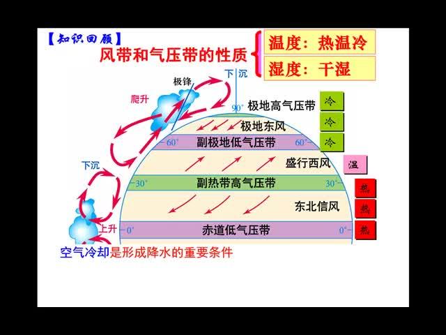 (地理冯慧宇)高二地理:气候判读
