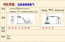 初中常见气体实验室制法复习微课