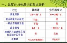 初一科学 1.4温度使用中的错误操作分析