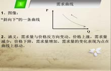 人教版高一政治必修1第一单元第二课经济生活中常见的坐标曲线图—微课堂视频