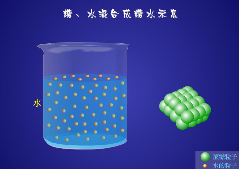 八年级化学:糖、水混合成糖水示意-视频素材