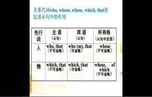 人教版 九年级英语 第9单元第4课时-微课堂