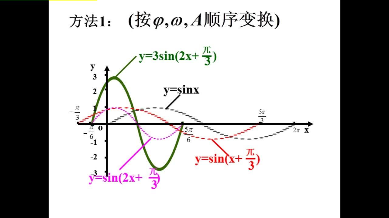 人教版 高一数学 必修四 第一章:三角函数 第四节:三角函数图像变换