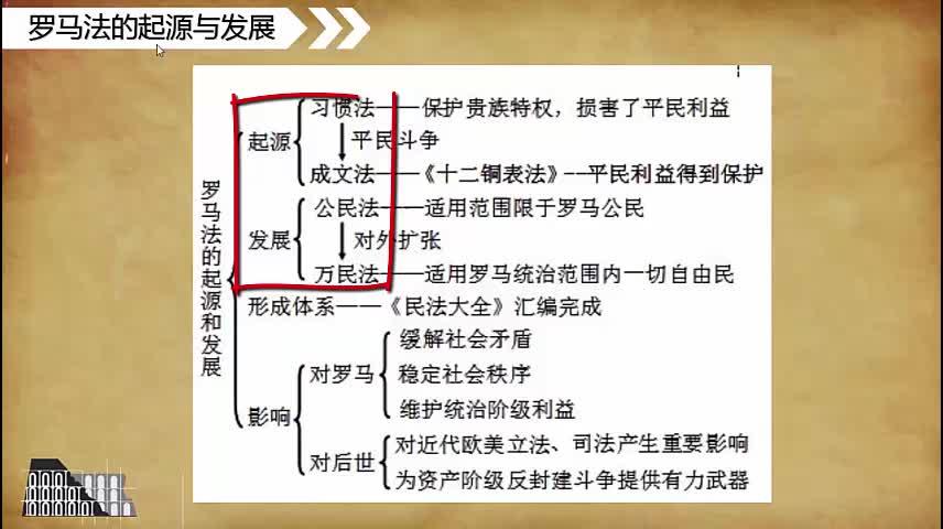 人教版 高一 历史 必修一 第二单元 第6课:罗马法的起源与发展