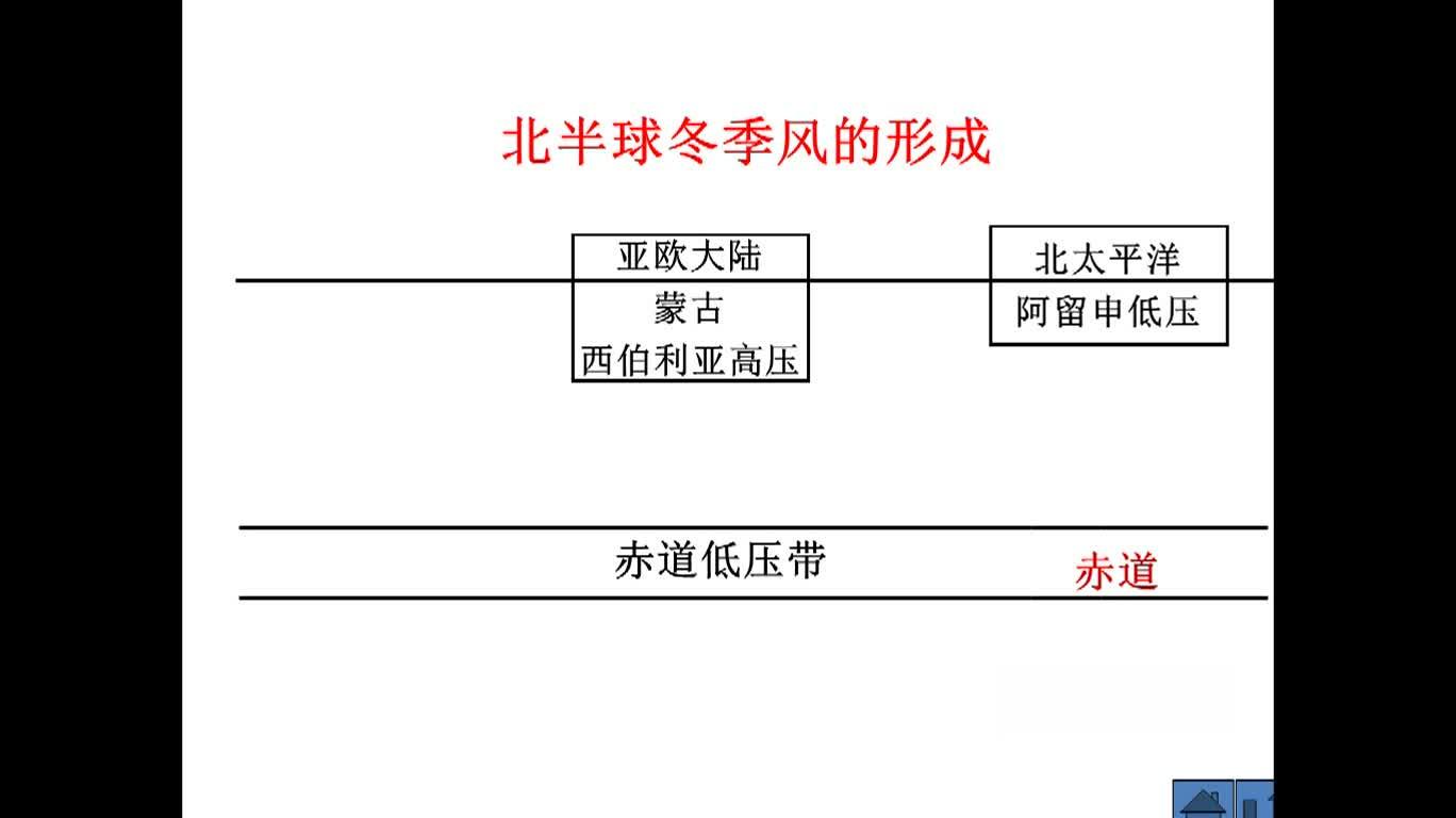馮江華微課 季風環流(高三地理)