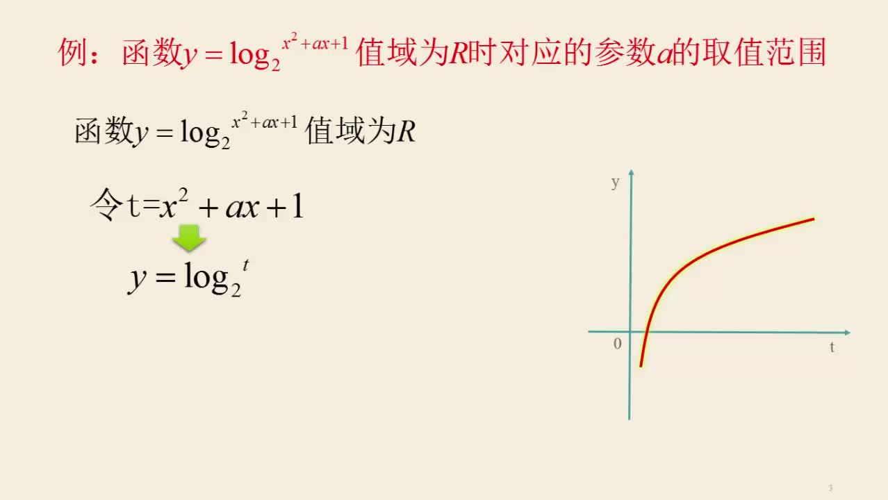 [中学联盟]福建省长泰县第二中学高二数学《对数复合函数值域对R时对应的参数a的取值范围》微课视频