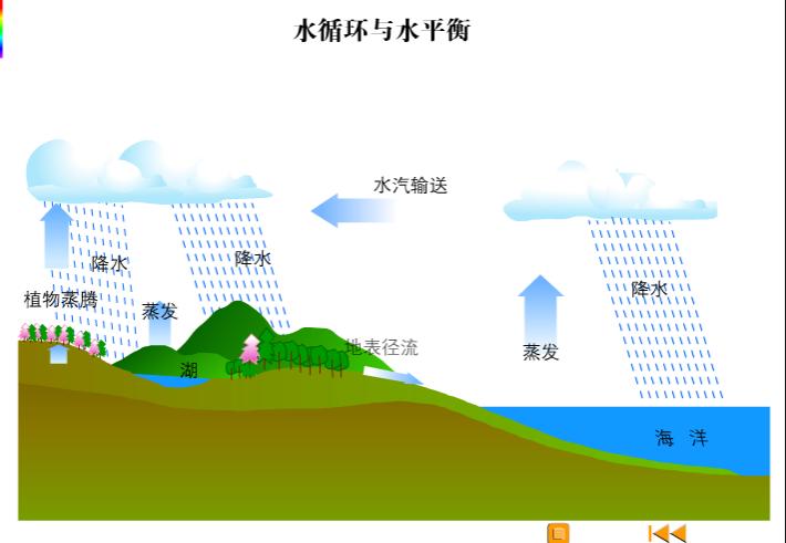 高一地理:水循環-視頻素材