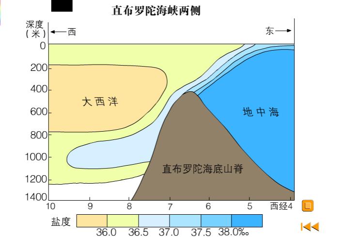 高一地理:類型-直布羅陀海峽密度流(含解說)-視頻素材