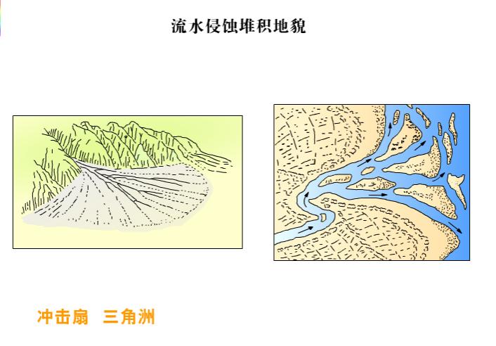 高一地理:沖積地貌-視頻素材