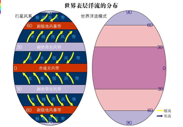 高一地理:洋流模式-視頻素材
