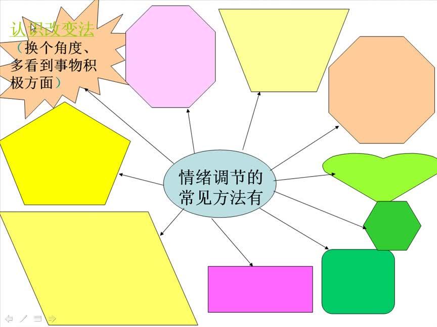 七年级思想品德微课《情绪调节的方法》微课