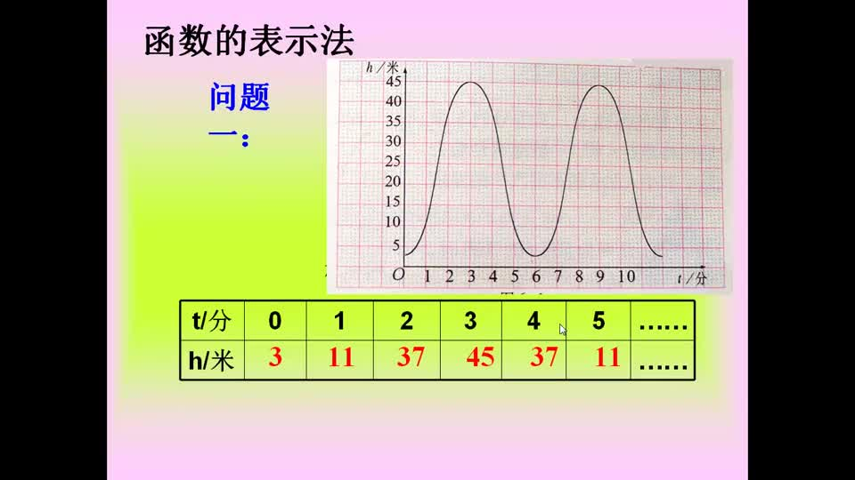 鲁教版(五四制)七年级数学上册 第六章 一次函数 第一节:函数